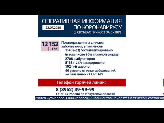В Приангарье пройдена отметка в 12 тысяч заболевших