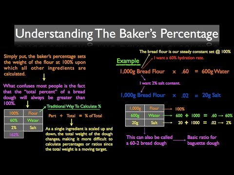 What is the Baker's Percentage