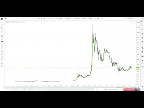 bitcoin historical price action is pure art 2x speed