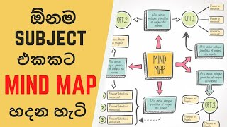 How To Create A Mind Map And Types Of Mind Maps | CHE JAY