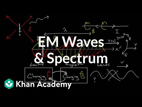 d5c744dcc0f Electromagnetic waves and the electromagnetic spectrum (video ...
