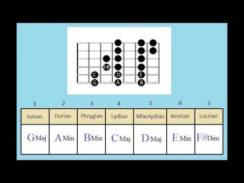 The Modes Explained 2 - How to make your own chord progressions - Guitar modes lesson