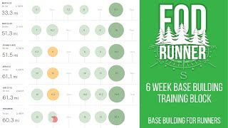 6 Week BASE BUILDING Training Block - Base Building Training For Runners | FOD Runner