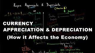 Currency Appreciation & Depreciation - How it Affects the Economy   Economics