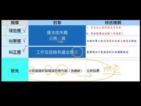【觀念】糾正,糾舉,彈劾與罷免比較(3/3)   中央政府   均一教育平臺