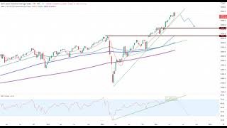 Wall Street – Die Bullen werden nervös!