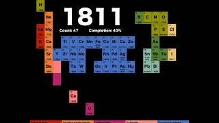 A evolução da Tabela Periódica pelo Dr. Jamie Gallagher