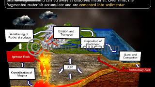 Learn about the Rock Cycle | iKen | iKen Edu | iKen App