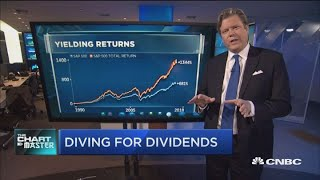 These high dividend stocks are setting up for big returns: Technician
