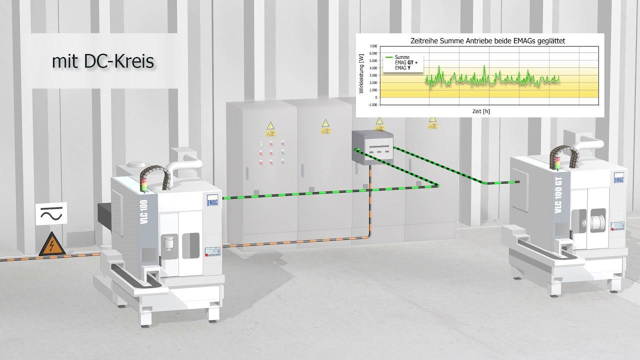 Die energieflexible Fabrik | Gleichstromnetz