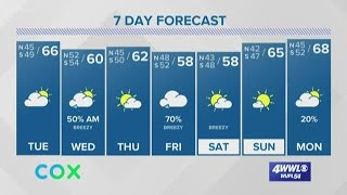 Weather: Dry Tuesday, but Rain Returns Wednesday
