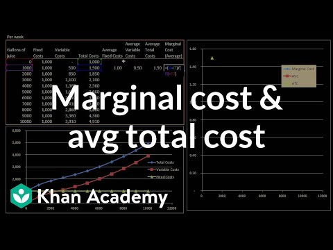 Marginal cost and average total cost (video) Khan Academy