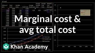 Marginal Cost and Average Total Cost