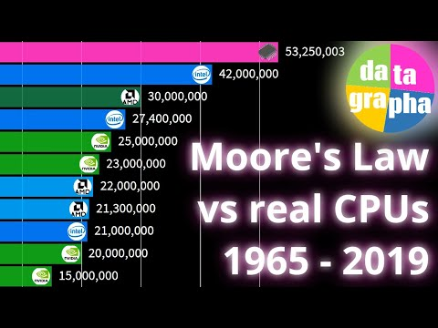 An Info Visualization of Moore's Law vs. Actual Microprocessor Transistor Count (1971-2019)