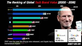 Top Global Tech Brands Ranking [2000-2018]