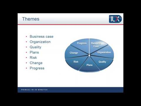 PRINCE2 explained in 30 minutes - YouTube