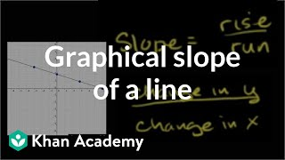 Graphical Slope of a Line
