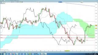Analisi su Gold, Natural gas e CADJPY con Ichimoku