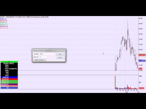 Day Trading Chart Setups for October 2nd