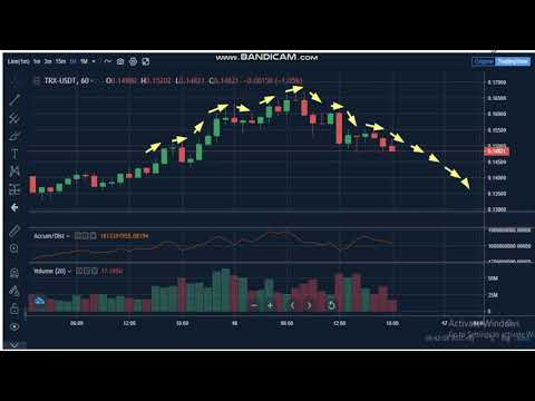 Rinkos viršutinė viršutinė aukso bitcoin
