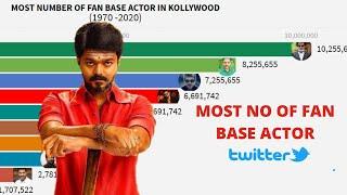 TOP 10 Most Popular Actor in Tamil Cinema  (1970-2021)