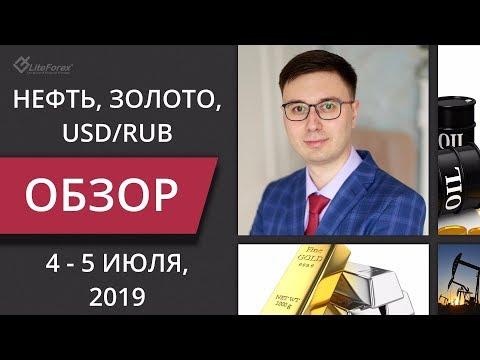 Форекс price action практика