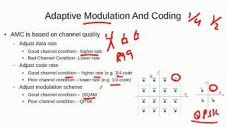 Working Principle Of 3G High Speed Downlink Packet Access (HSDPA)