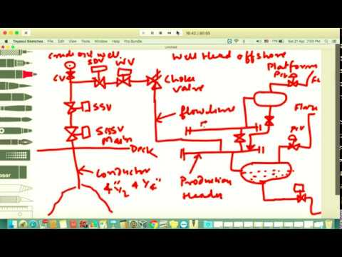 Process Design Engineering Training Part-1 - YouTube