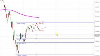 Wall Street – Der Dow Jones fällt bis…