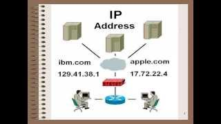 IP Address - Internet Protocol Address