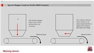 Hopper Feeder Conveyor Drive Design - Part One