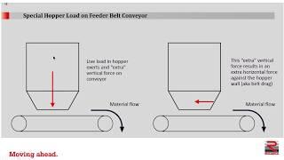 Hopper Feeder Conveyor Drive Design - Part One