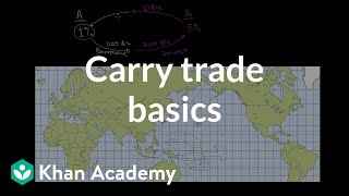Carry Trade Basics