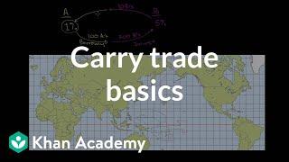 Carry Trade Basics