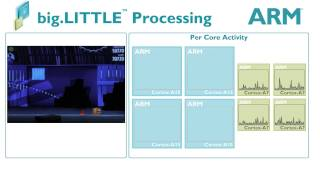 ARM® big.LITTLE™ Processing with Angry Birds game