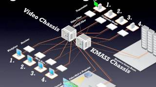 Thinklogical - Video- and Computerinterface Routing Solutions. The best KVM in the World