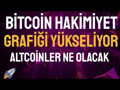 Bitcoin rinkos sostinė