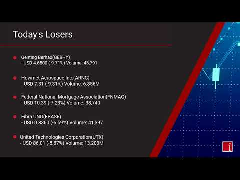 InvestorIntel's US Stock Market Update for Monday, April 0 ... Thumbnail