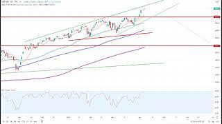 Wall Street – Keine Anzeichen von Schwäche…