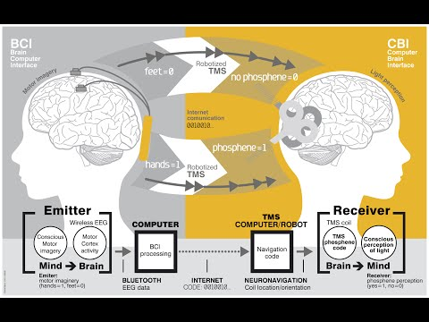 Brain implants mind control