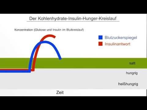 Insulin-Injektionen, für die