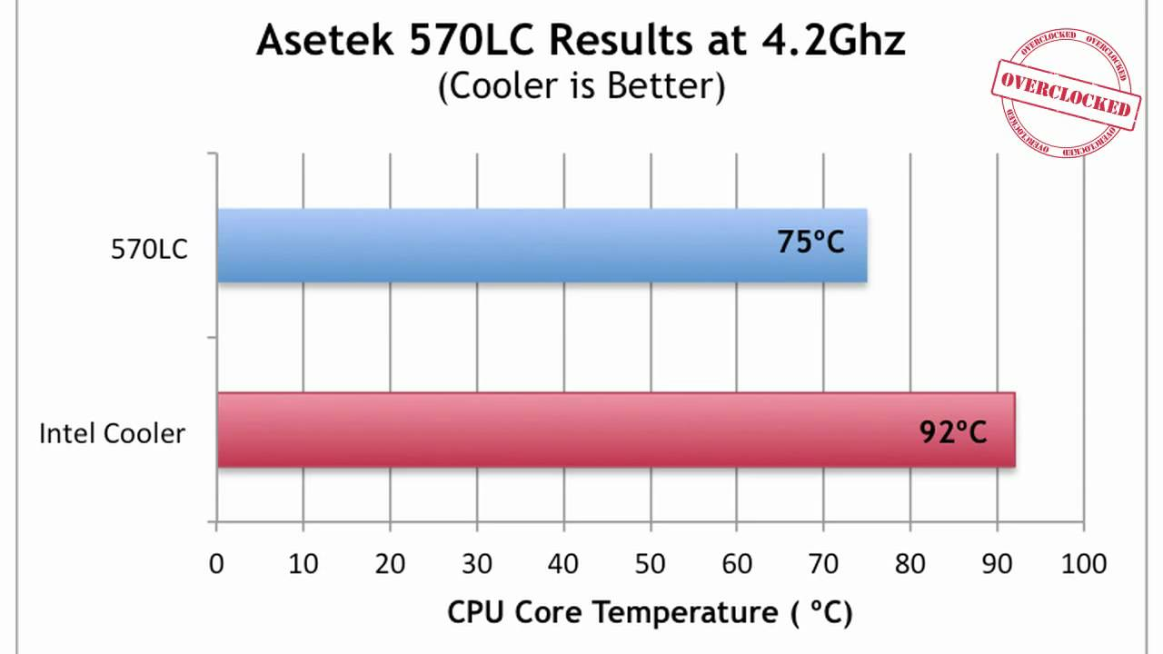 Overclocked i7 980X Cooled By Asetek 570LC