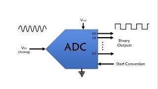 AVR ATMEGA32 ADC PROGRAMMING