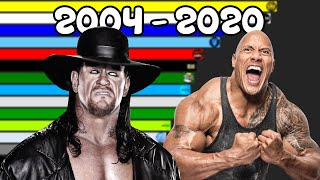 Most Popular WRESTLERS Of All Time [ 2004 - 2020 ]