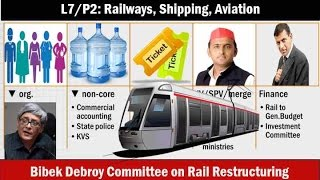 L7/P2: Infrastructure-Railways, aviation and shipping, Bibek Debroy Rail Restructuring