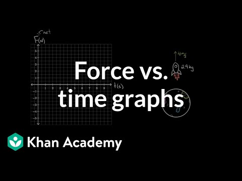 Force vs time graphs (video) Khan Academy