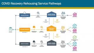 Recovery Re-Housing Onboarding Training 8-24-2020