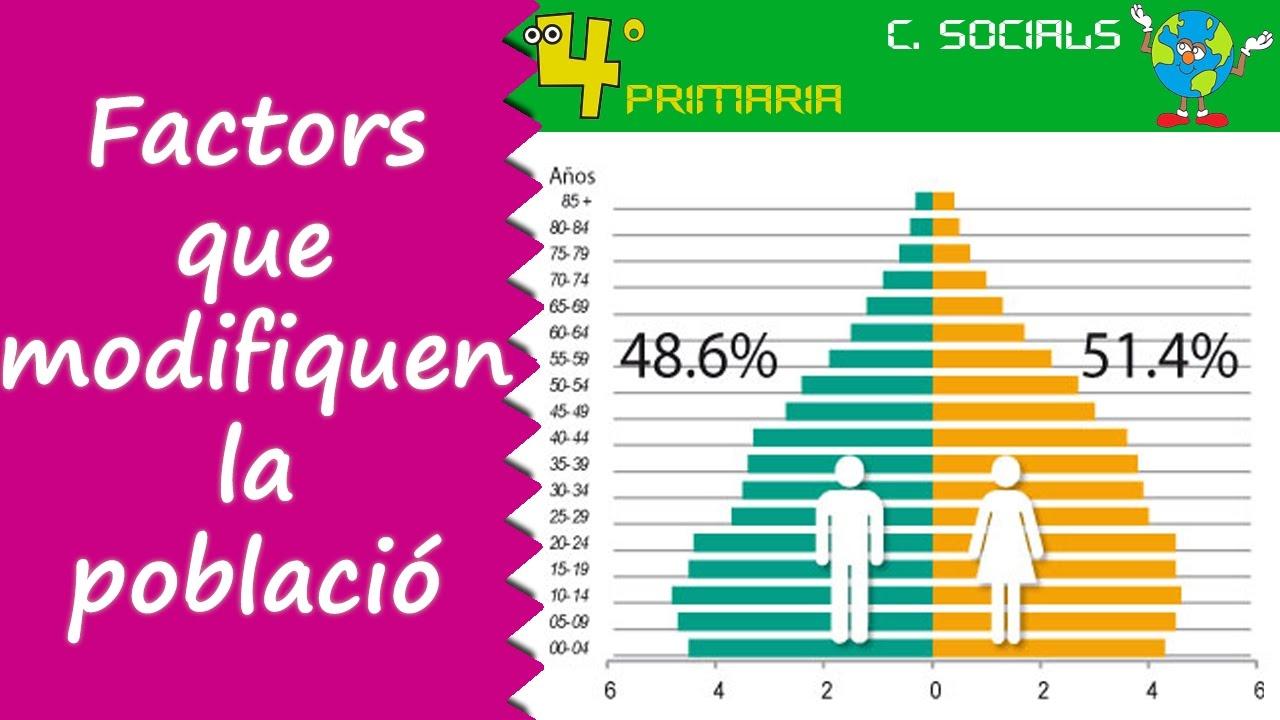 Ciències Socials. 4t Primària. Tema 6. Factors que modifiquen la població