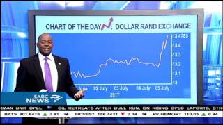 #BizPrime CHART OF THE DAY: Rand-Dollar exchange