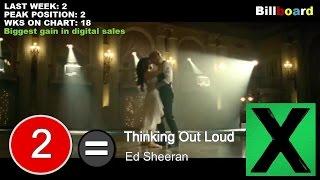 Top 10 Songs Of The Week February 21 2015 Top 100 Billboard
